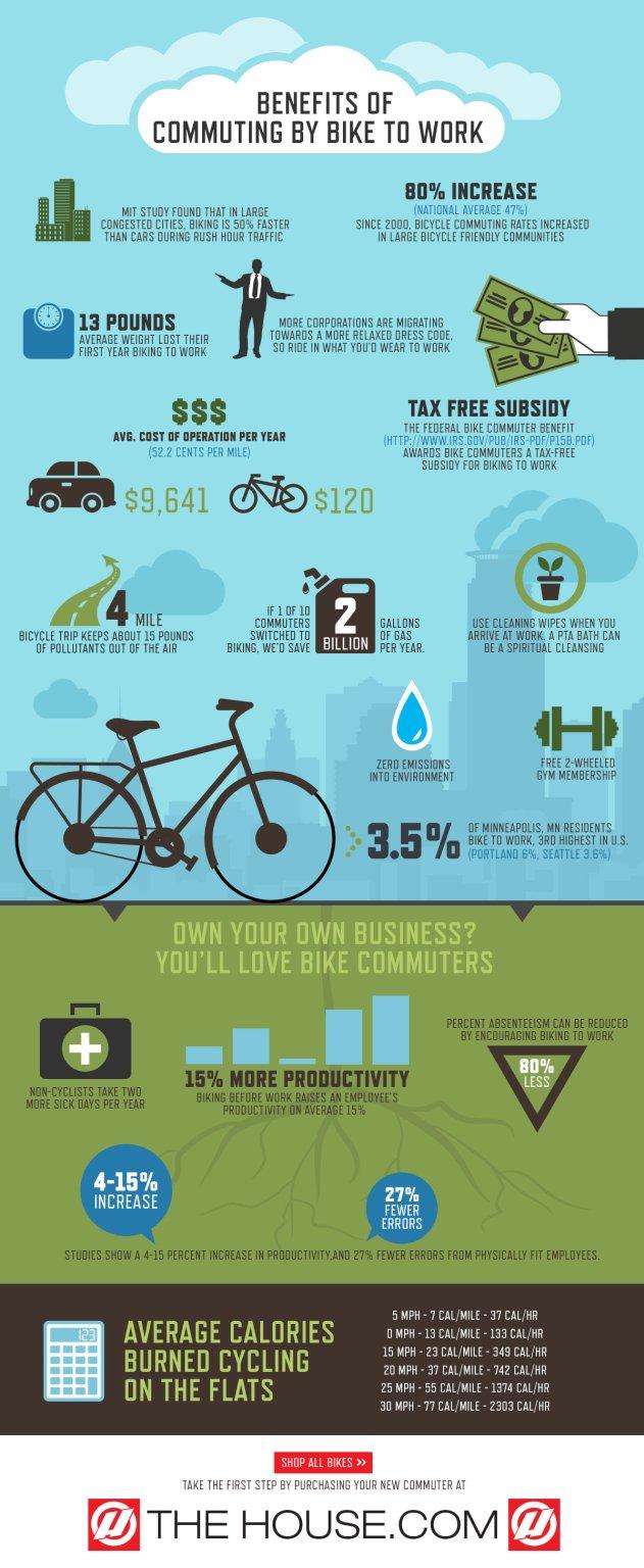 benefits-of-bike-commuting-infographic_53554818833ce
